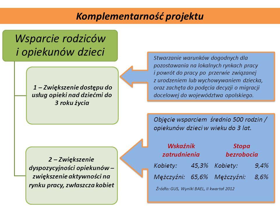 Komplementarność projektu