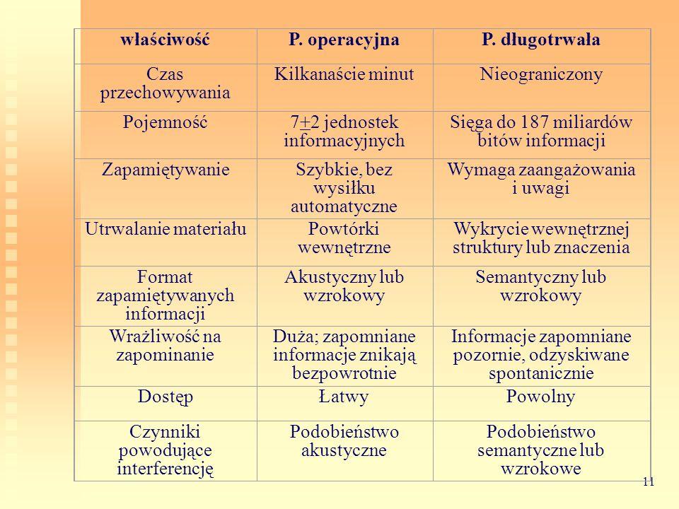 właściwość P. operacyjna P. długotrwała