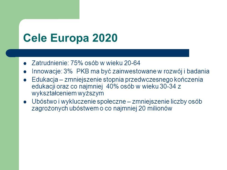 Cele Europa 2020 Zatrudnienie: 75% osób w wieku 20-64