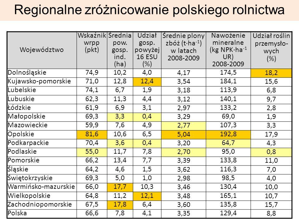 Regionalne zróżnicowanie polskiego rolnictwa