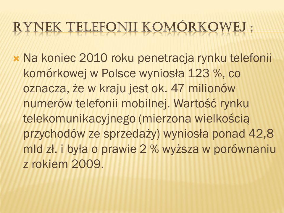 Rynek telefonii komórkowej :