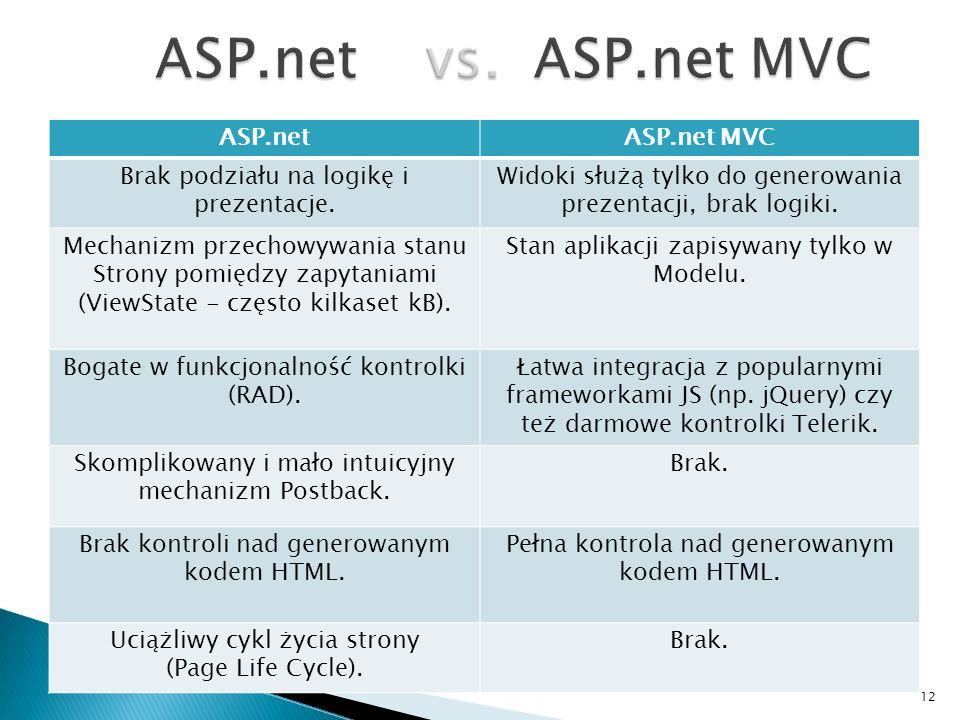 ASP.net vs. ASP.net MVC ASP.net ASP.net MVC