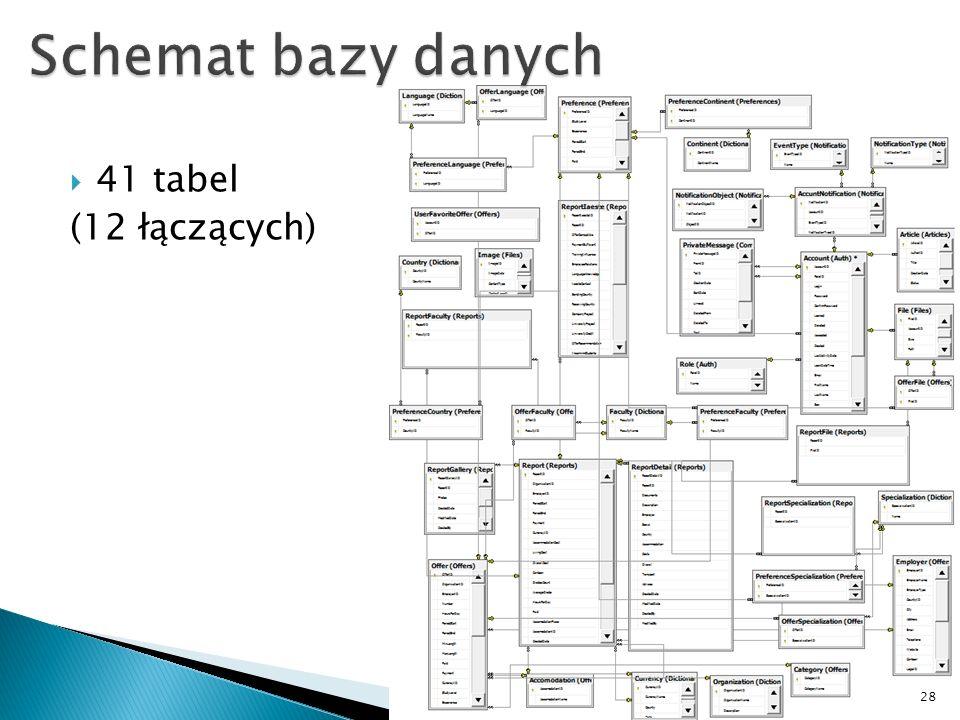 Schemat bazy danych 41 tabel (12 łączących)