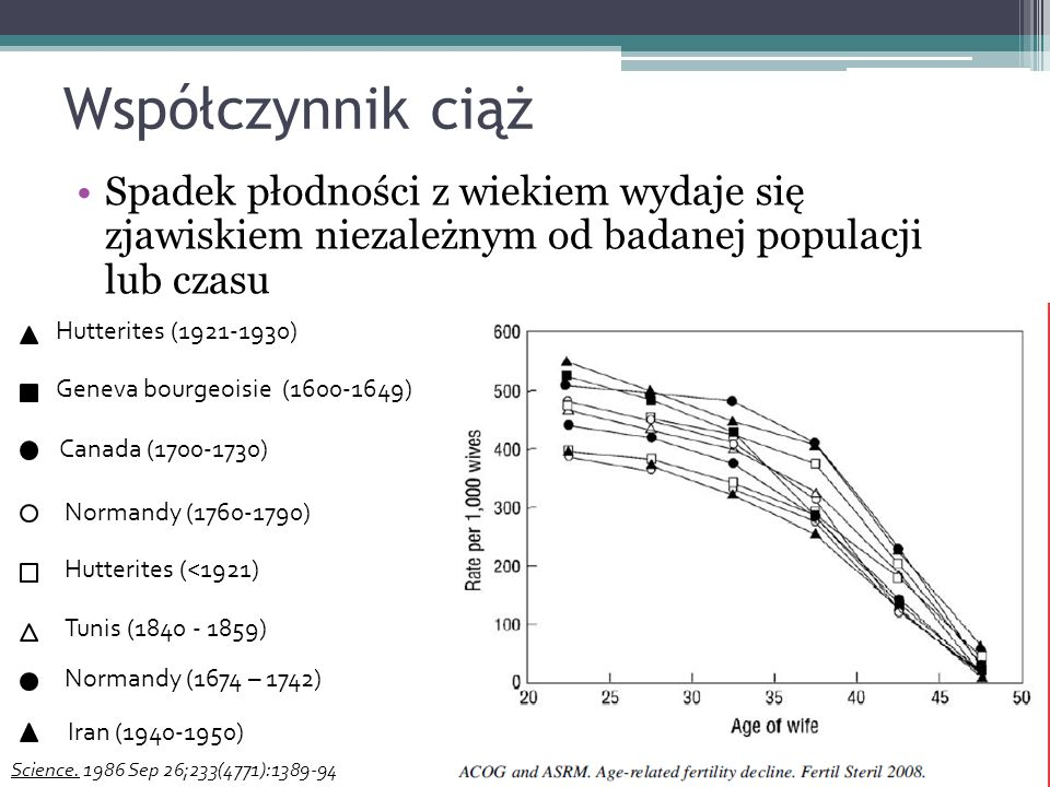 Współczynnik ciąż Spadek płodności z wiekiem wydaje się zjawiskiem niezależnym od badanej populacji lub czasu.