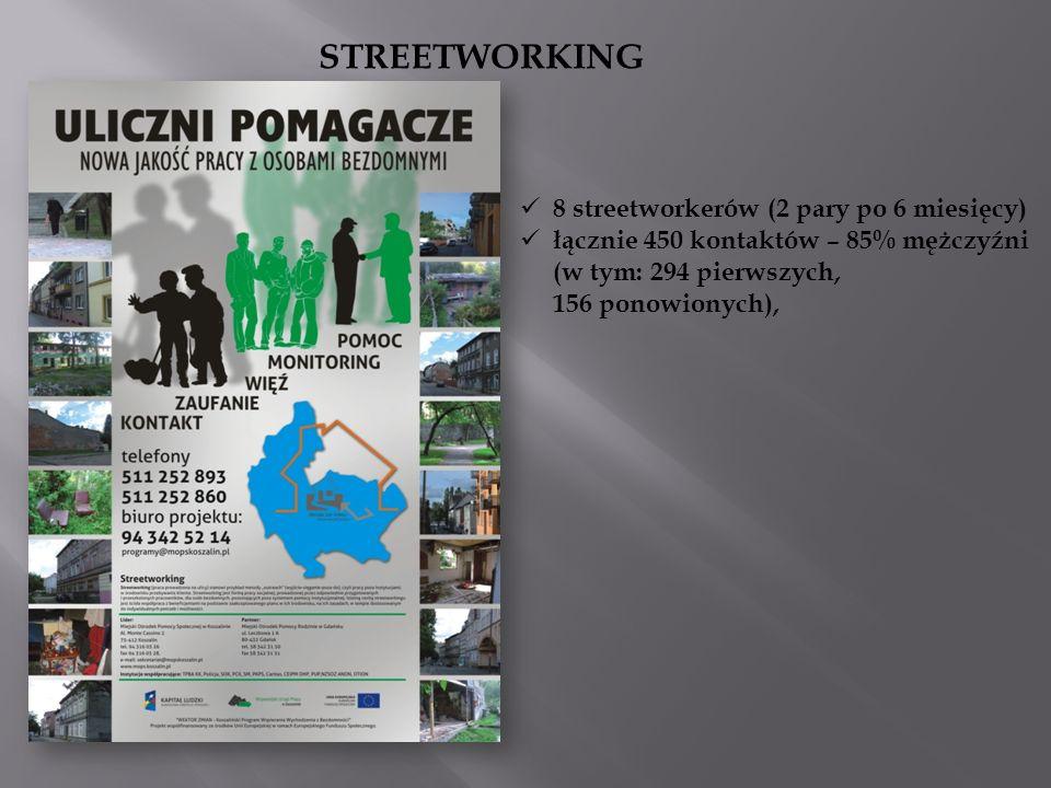 STREETWORKING 8 streetworkerów (2 pary po 6 miesięcy)