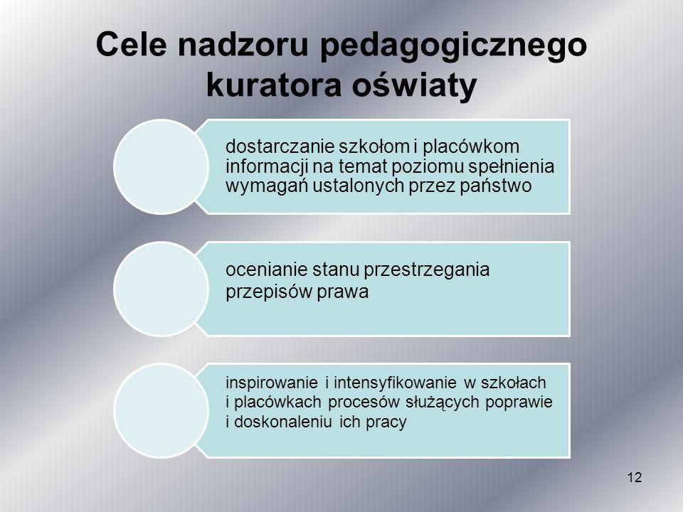 Cele nadzoru pedagogicznego kuratora oświaty