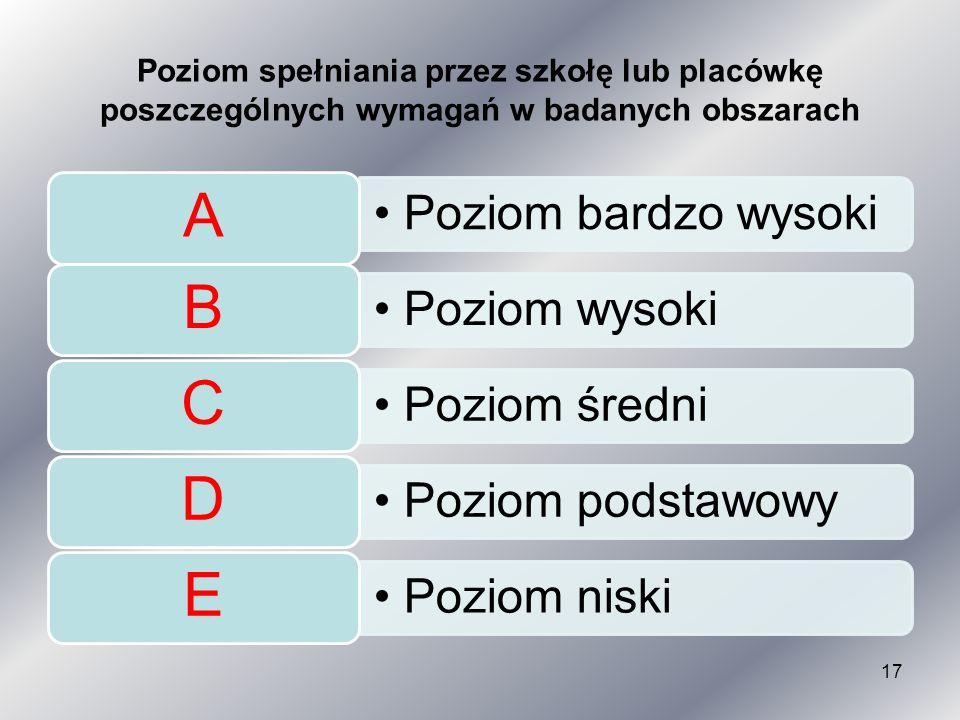 Poziom spełniania przez szkołę lub placówkę poszczególnych wymagań w badanych obszarach