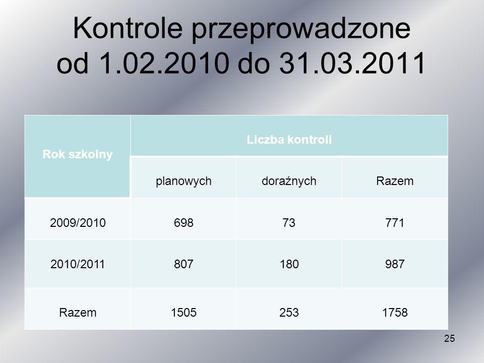 Kontrole przeprowadzone od 1.02.2010 do 31.03.2011