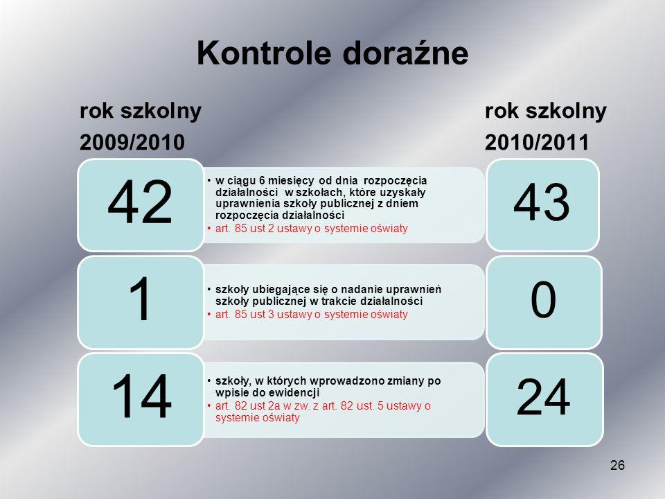Kontrole doraźne rok szkolny rok szkolny 2010/2011 2009/2010 42
