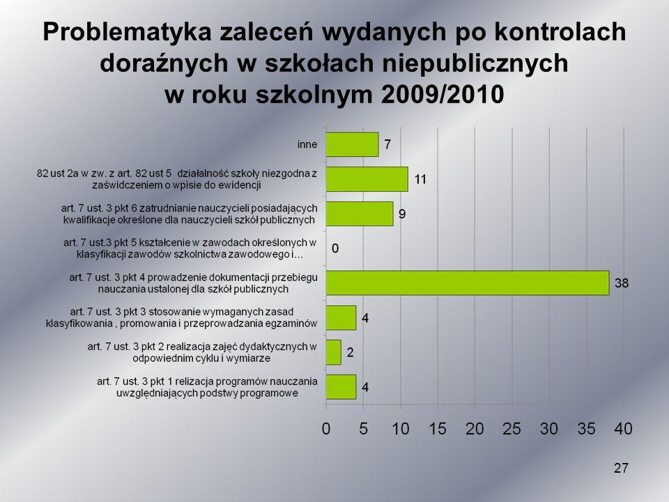 Problematyka zaleceń wydanych po kontrolach doraźnych w szkołach niepublicznych w roku szkolnym 2009/2010