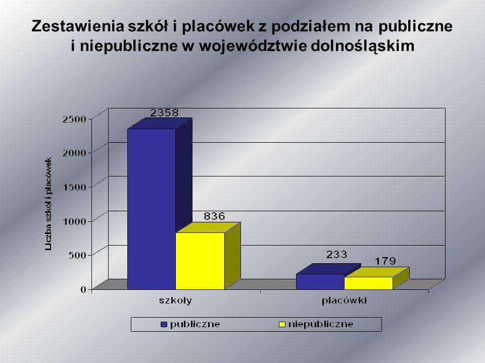Zestawienia szkół i placówek z podziałem na publiczne i niepubliczne w województwie dolnośląskim