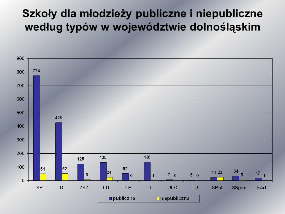 Szkoły dla młodzieży publiczne i niepubliczne według typów w województwie dolnośląskim