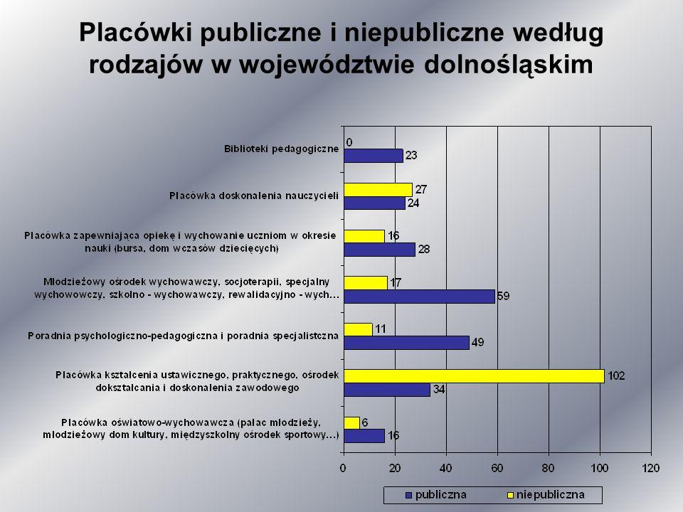 Placówki publiczne i niepubliczne według rodzajów w województwie dolnośląskim