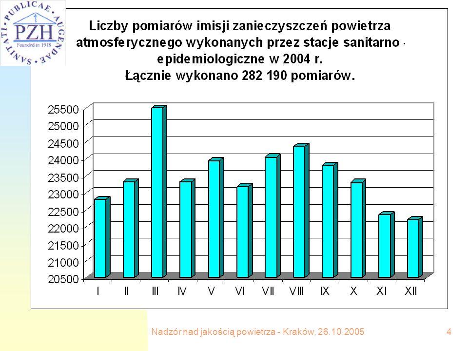 Nadzór nad jakością powietrza - Kraków, 26.10.2005