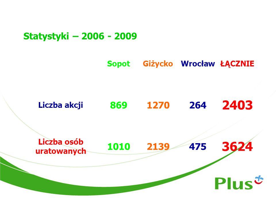 Liczba osób uratowanych