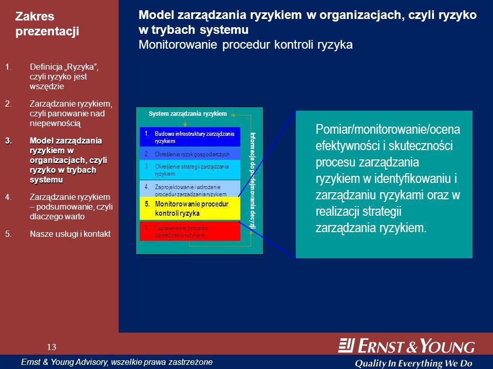 Model zarządzania ryzykiem w organizacjach, czyli ryzyko w trybach systemu Monitorowanie procedur kontroli ryzyka