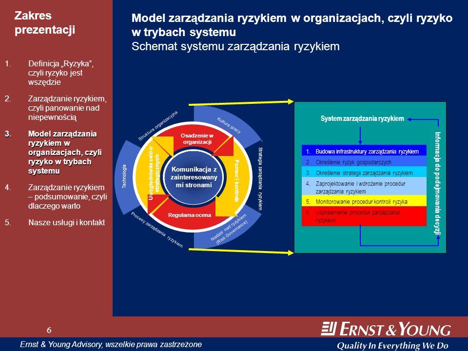 Model zarządzania ryzykiem w organizacjach, czyli ryzyko w trybach systemu Schemat systemu zarządzania ryzykiem