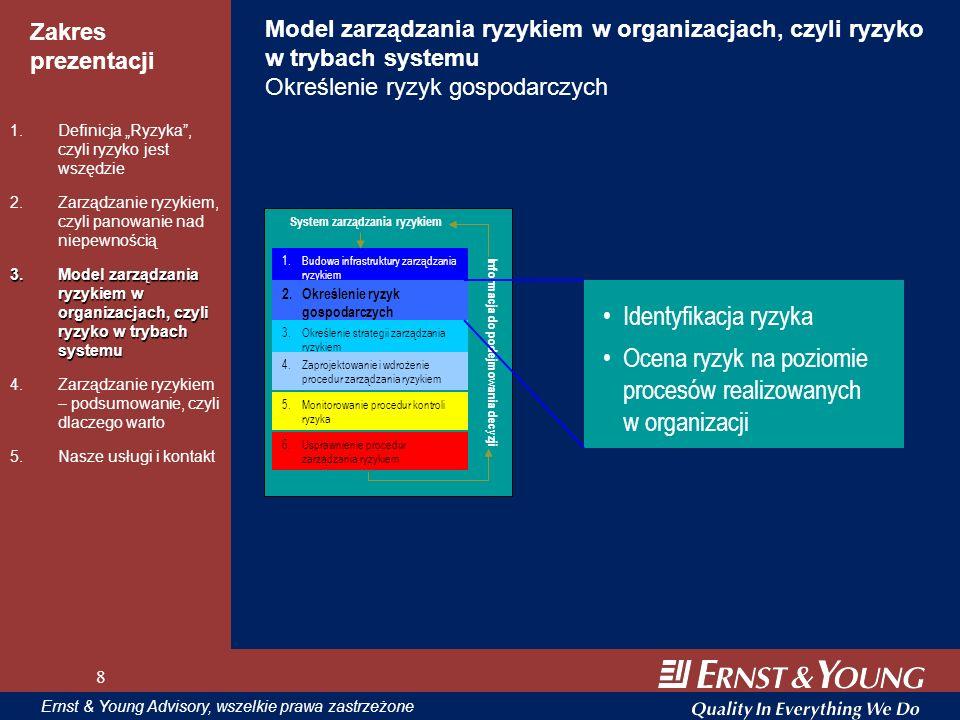 Ocena ryzyk na poziomie procesów realizowanych w organizacji