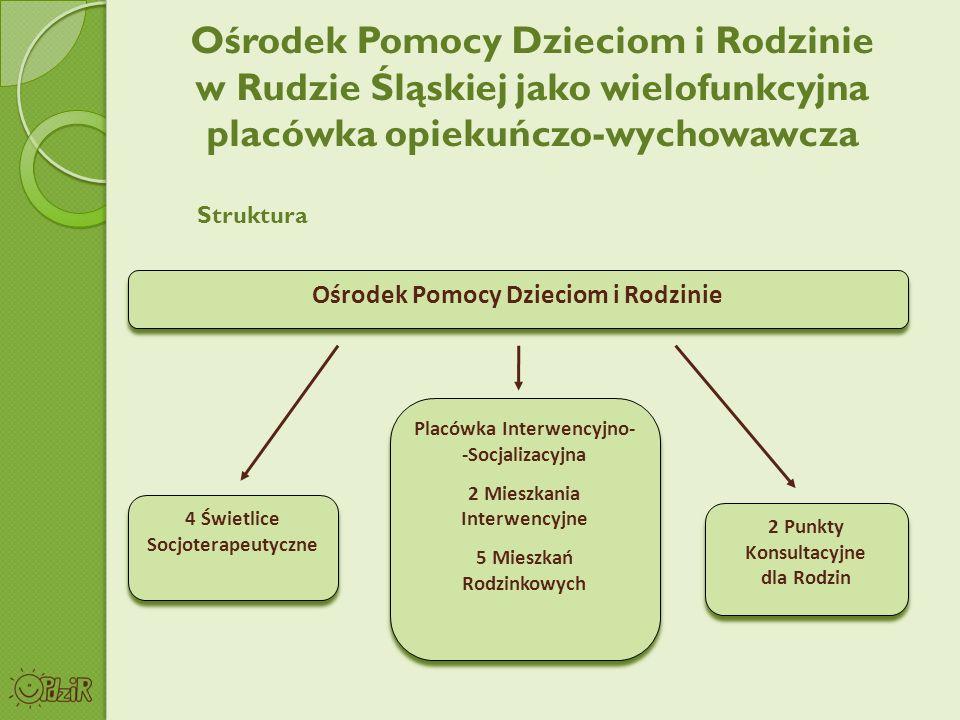 Ośrodek Pomocy Dzieciom i Rodzinie w Rudzie Śląskiej jako wielofunkcyjna placówka opiekuńczo-wychowawcza