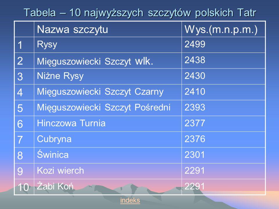 Tabela – 10 najwyższych szczytów polskich Tatr