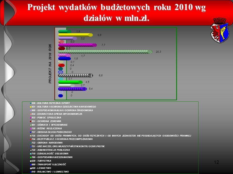 Projekt wydatków budżetowych roku 2010 wg działów w mln.zł.