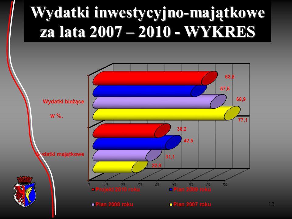 Wydatki inwestycyjno-majątkowe za lata 2007 – 2010 - WYKRES