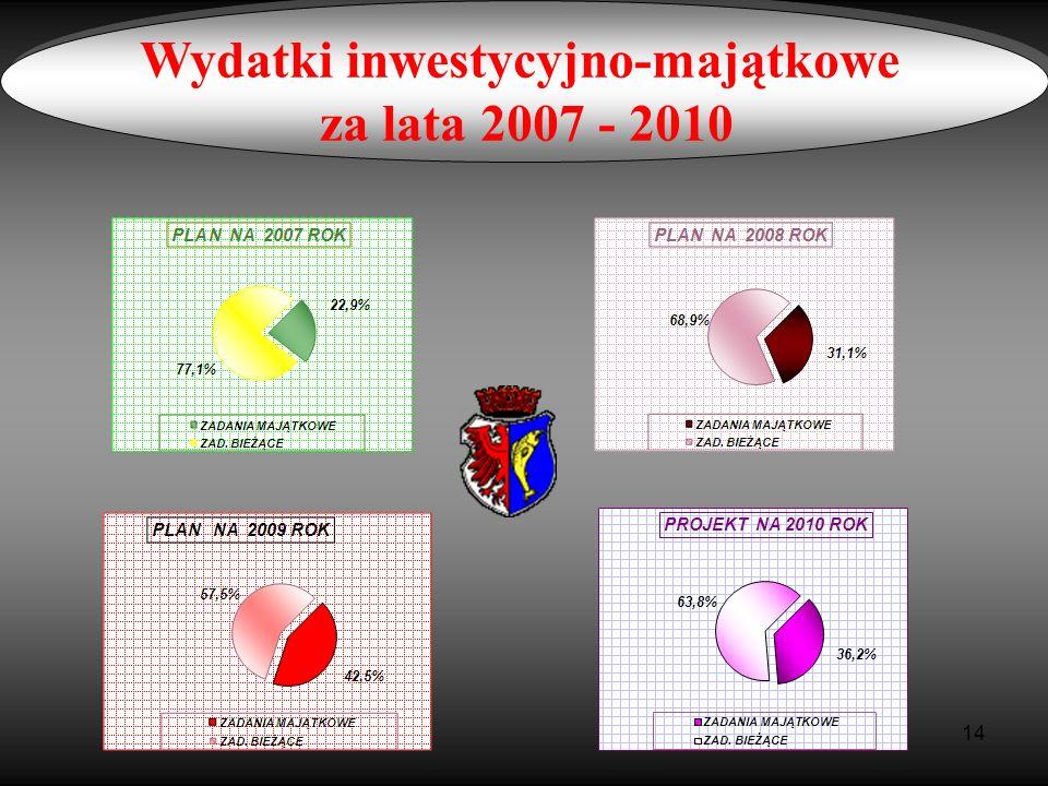 Wydatki inwestycyjno-majątkowe za lata 2007 - 2010