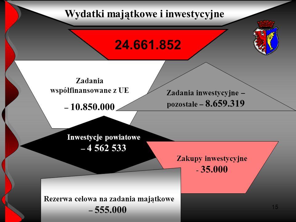24.661.852 Wydatki majątkowe i inwestycyjne