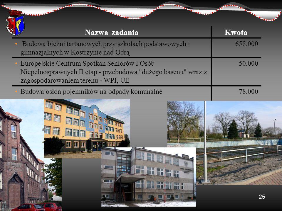 Nazwa zadania Kwota. Budowa bieżni tartanowych przy szkołach podstawowych i gimnazjalnych w Kostrzynie nad Odrą.