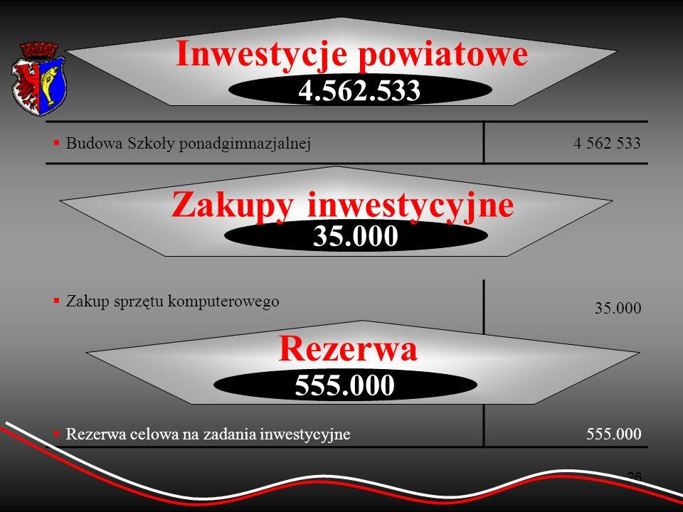 Inwestycje powiatowe Zakupy inwestycyjne Rezerwa