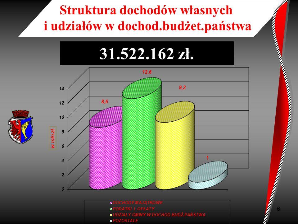 Struktura dochodów własnych i udziałów w dochod.budżet.państwa
