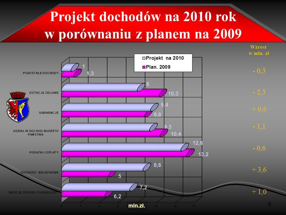 Projekt dochodów na 2010 rok w porównaniu z planem na 2009