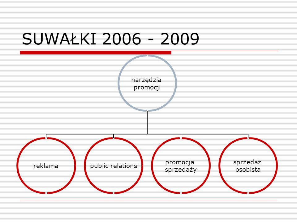 SUWAŁKI 2006 - 2009