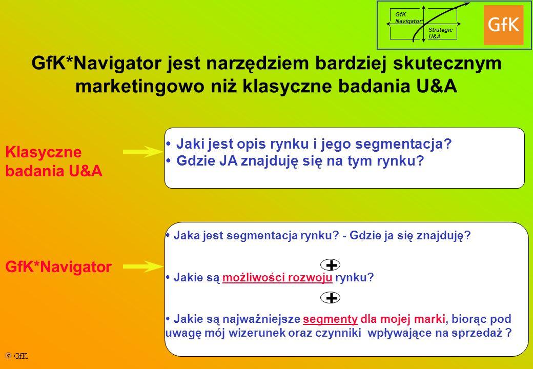 GfK*Navigator jest narzędziem bardziej skutecznym marketingowo niż klasyczne badania U&A