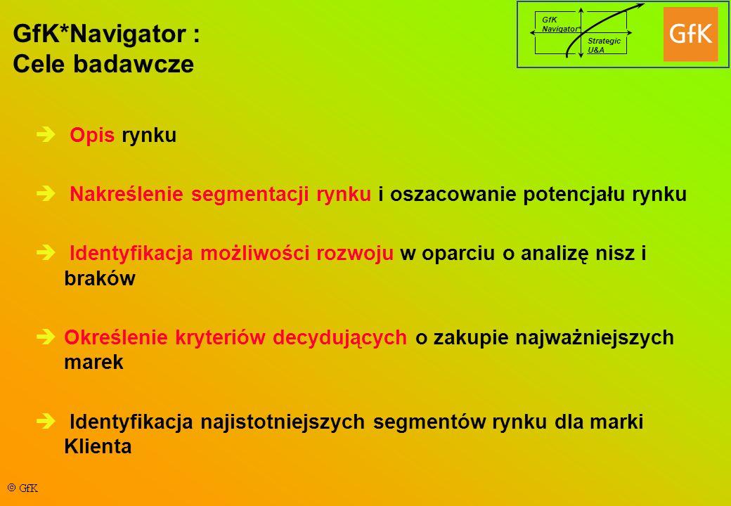 GfK*Navigator : Cele badawcze Opis rynku