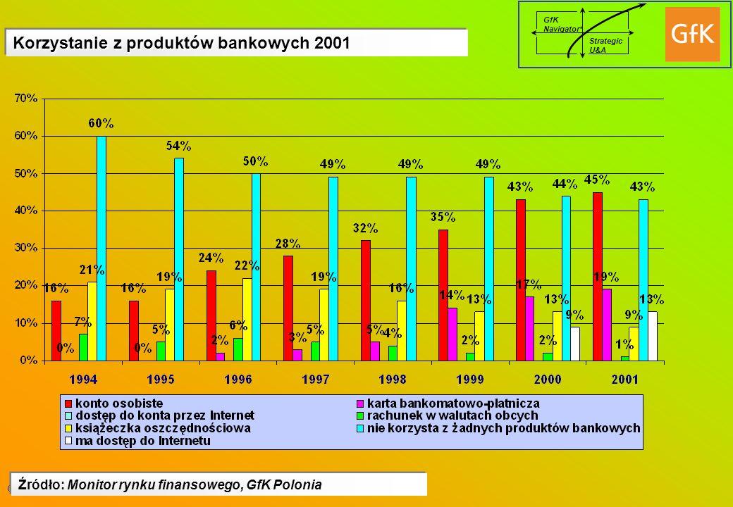 Korzystanie z produktów bankowych 2001