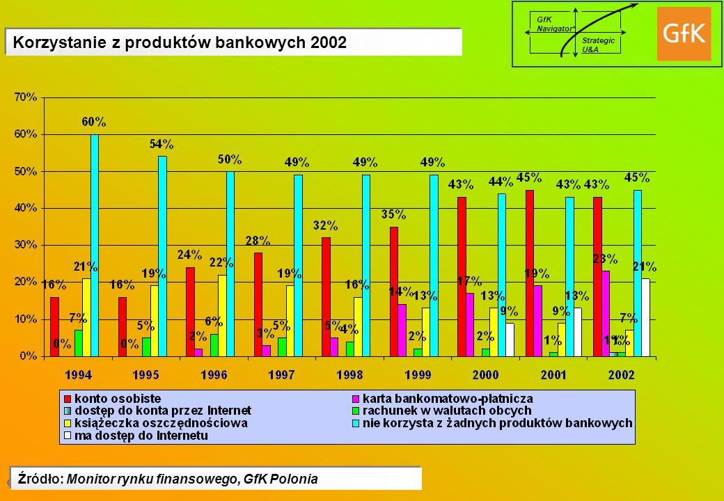 Korzystanie z produktów bankowych 2002