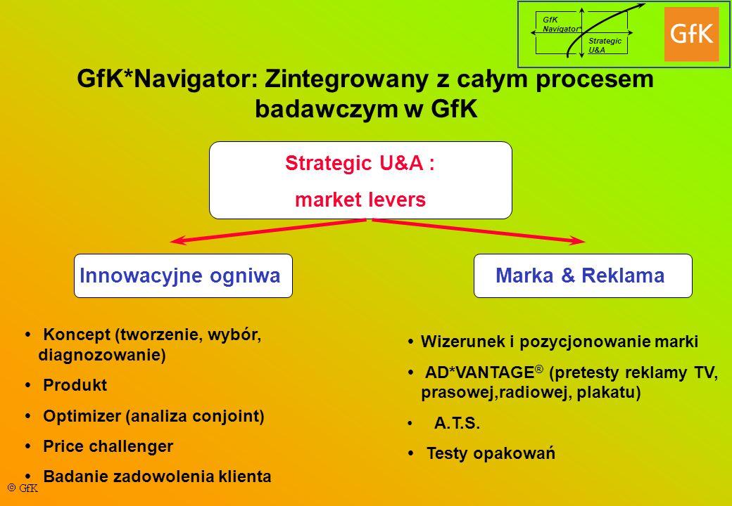 GfK*Navigator: Zintegrowany z całym procesem badawczym w GfK