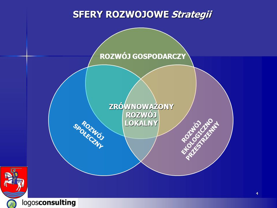 SFERY ROZWOJOWE Strategii