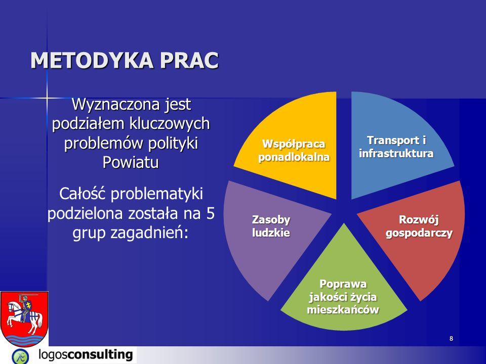 METODYKA PRAC Wyznaczona jest podziałem kluczowych problemów polityki Powiatu.