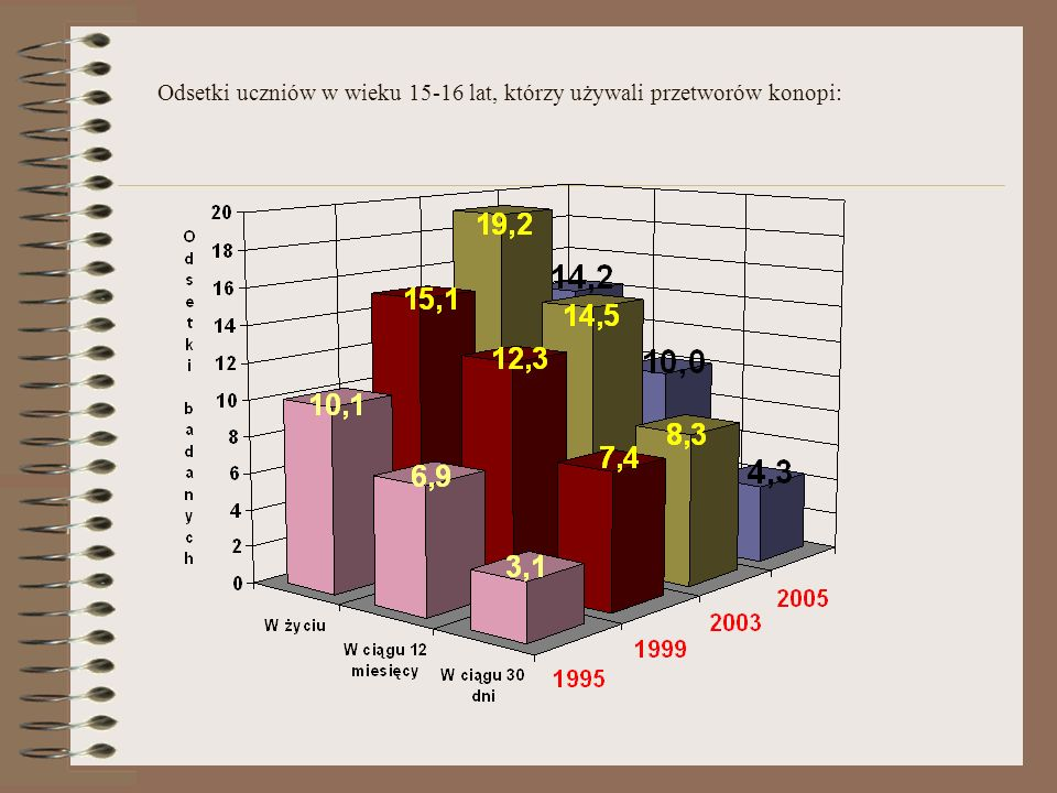 Odsetki uczniów w wieku 15-16 lat, którzy używali przetworów konopi: