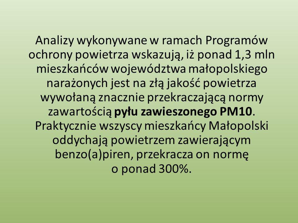 Analizy wykonywane w ramach Programów ochrony powietrza wskazują, iż ponad 1,3 mln mieszkańców województwa małopolskiego narażonych jest na złą jakość powietrza wywołaną znacznie przekraczającą normy zawartością pyłu zawieszonego PM10.