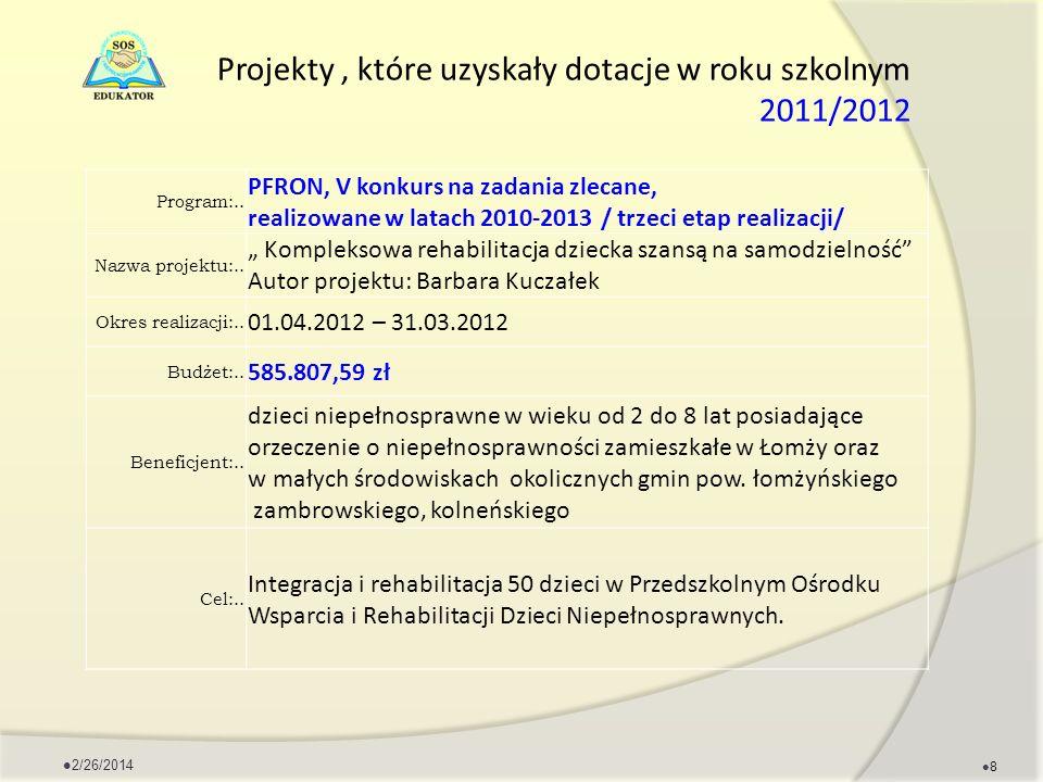 Projekty , które uzyskały dotacje w roku szkolnym 2011/2012