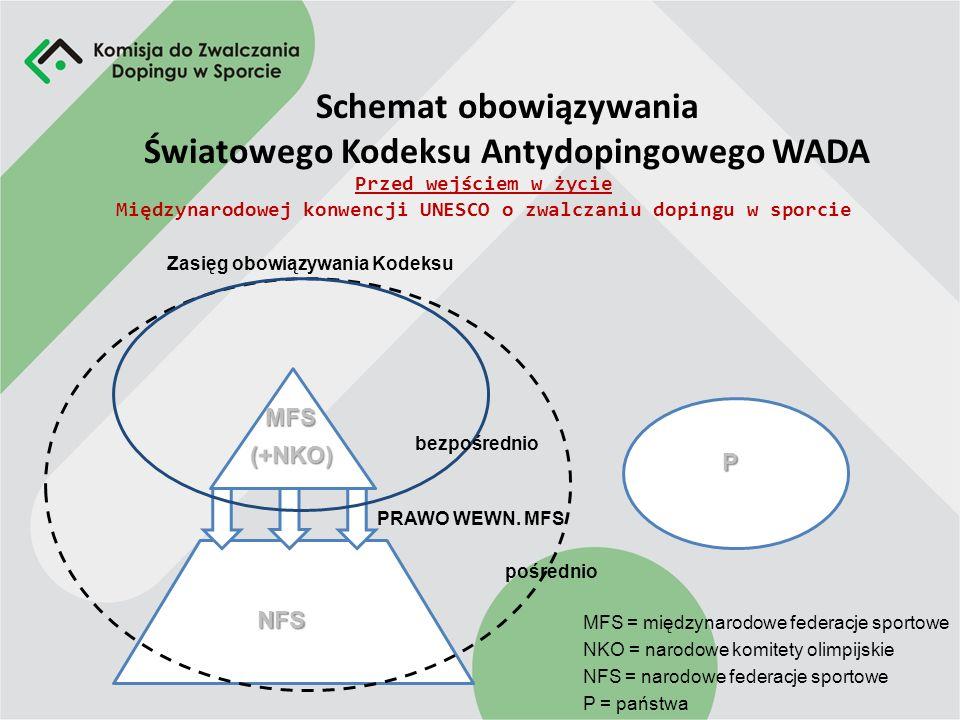 Schemat obowiązywania Światowego Kodeksu Antydopingowego WADA
