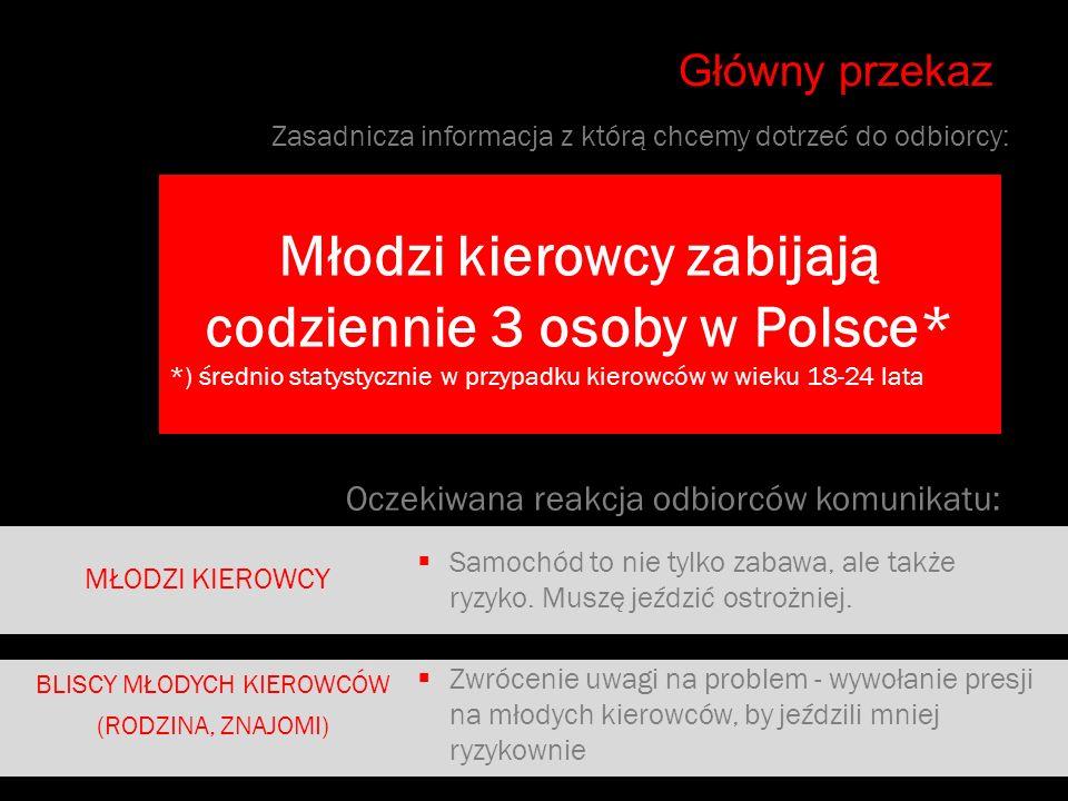 Młodzi kierowcy zabijają codziennie 3 osoby w Polsce*