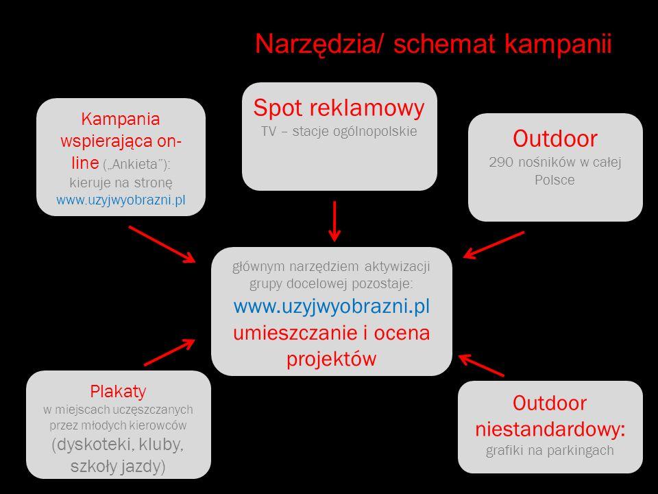 Narzędzia/ schemat kampanii