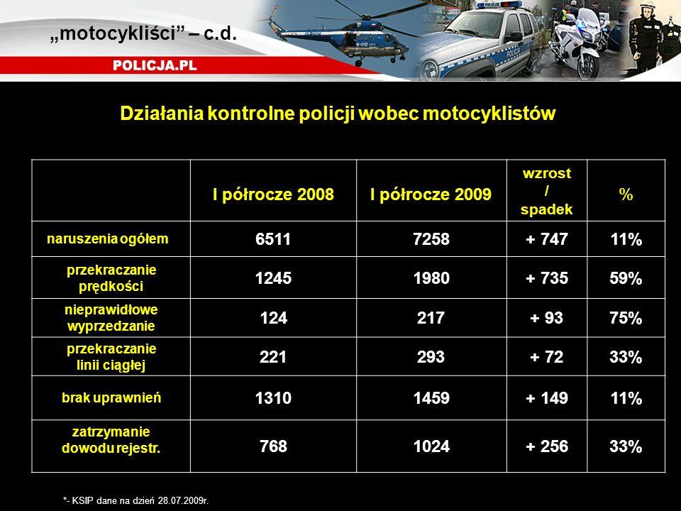 Działania kontrolne policji wobec motocyklistów