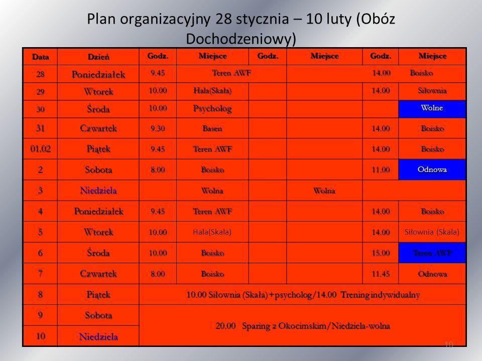 Plan organizacyjny 28 stycznia – 10 luty (Obóz Dochodzeniowy)