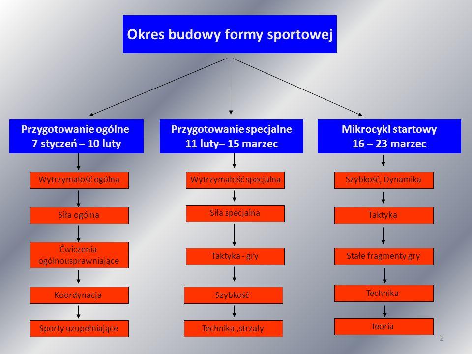 Okres budowy formy sportowej Przygotowanie specjalne