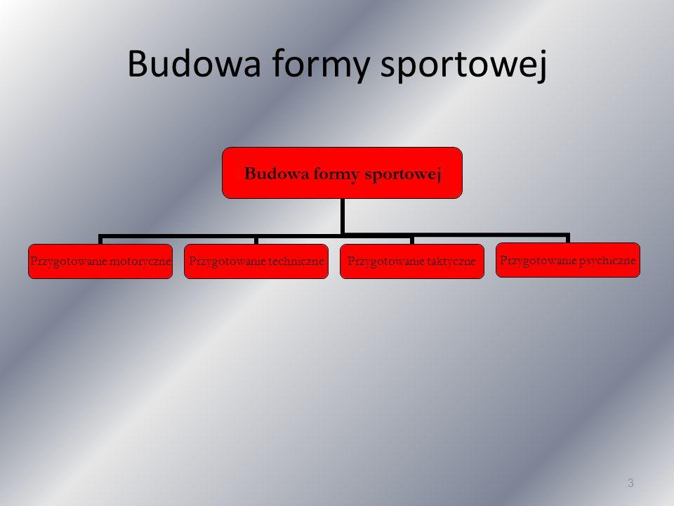 Budowa formy sportowej